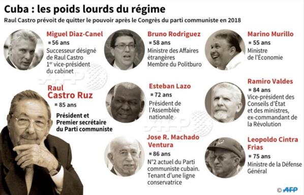 Cuba-Poids lourds du régime
