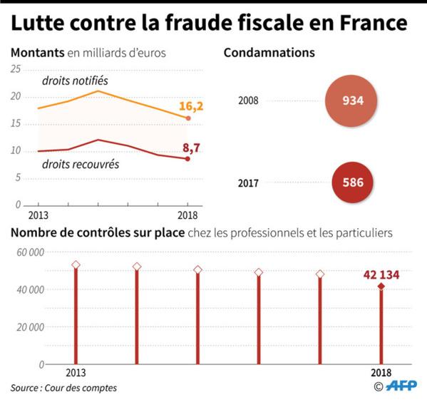 Lutte contre la fraude fiscale: la France pas au niveau, dénonce la Cour des comptes