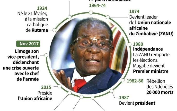 Le président zimbabwéen Mugabe a démissionné après 37 ans de pouvoir