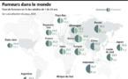 Tabac : Les morts ont augmenté depuis 1990 dans le monde