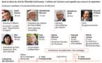 La Tunisie retient son souffle avant le 1er tour