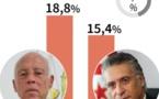 Présidentielle en Tunisie : Vers un duel entre candidats hors normes au 2e tour
