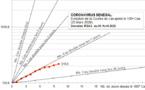 CORONAVIRUS AU SENEGAL:  Progression de la Courbe et Stratégie de test
